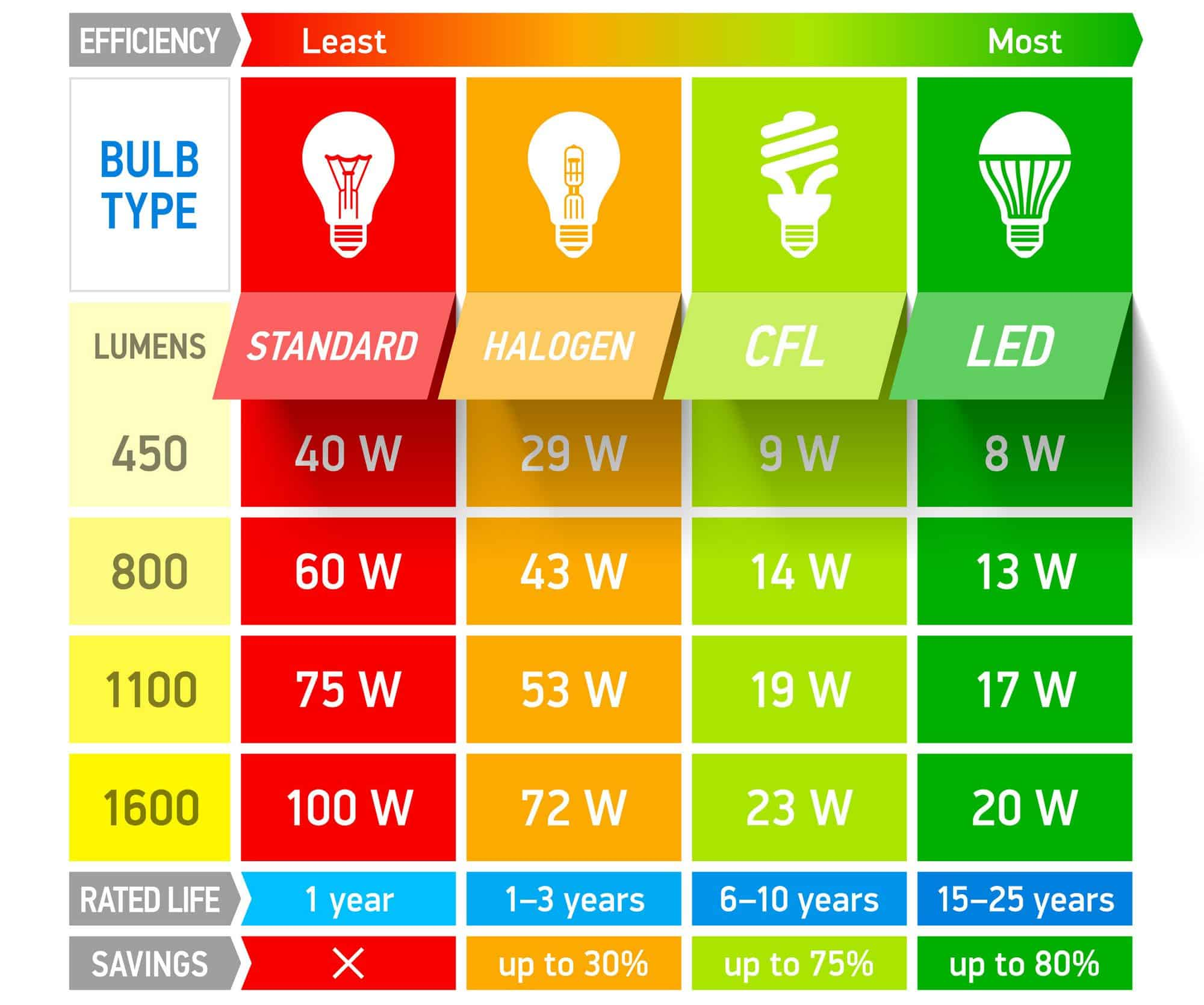 Efficiencies of different types of light bulbs