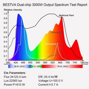 BestVA light spectrum