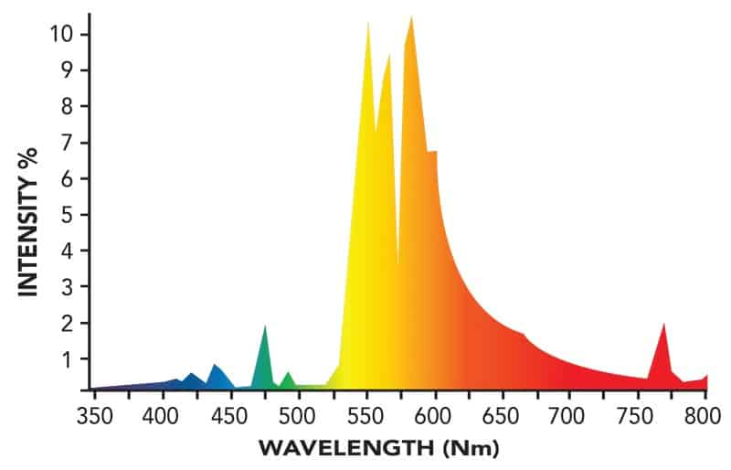 HPS Spectrum for Bloom