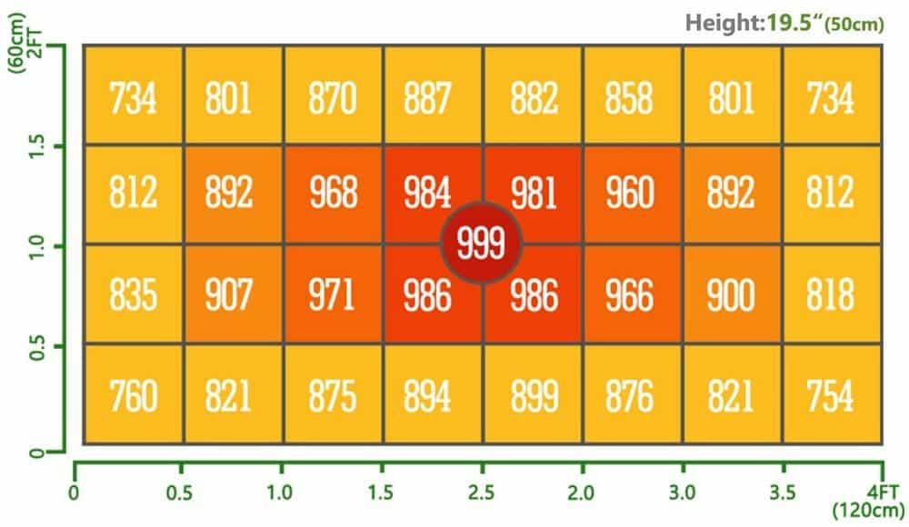 Mars SP3000 PPFD Footprint Chart