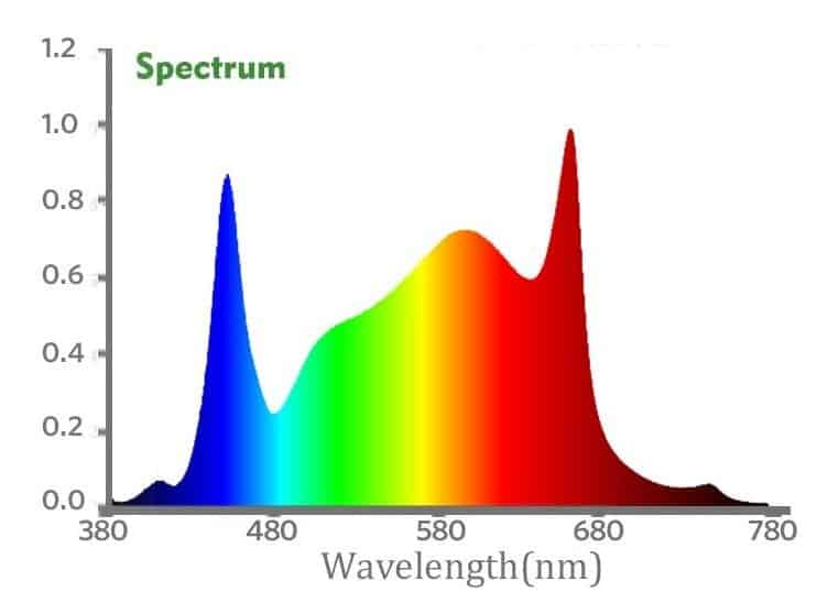 mars hydro sp3000 spectrum