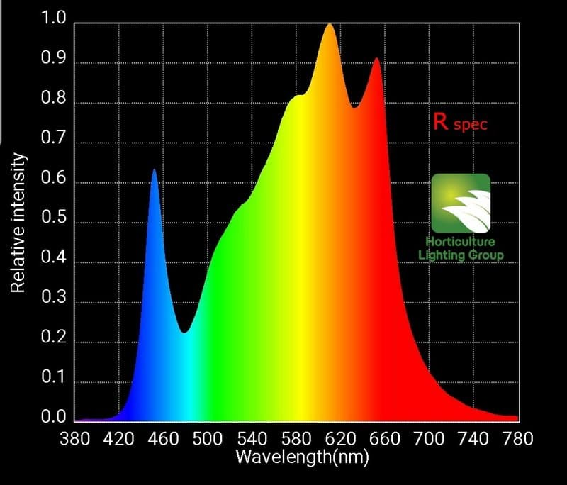 HLG 550 RSpec Spectrum Graph
