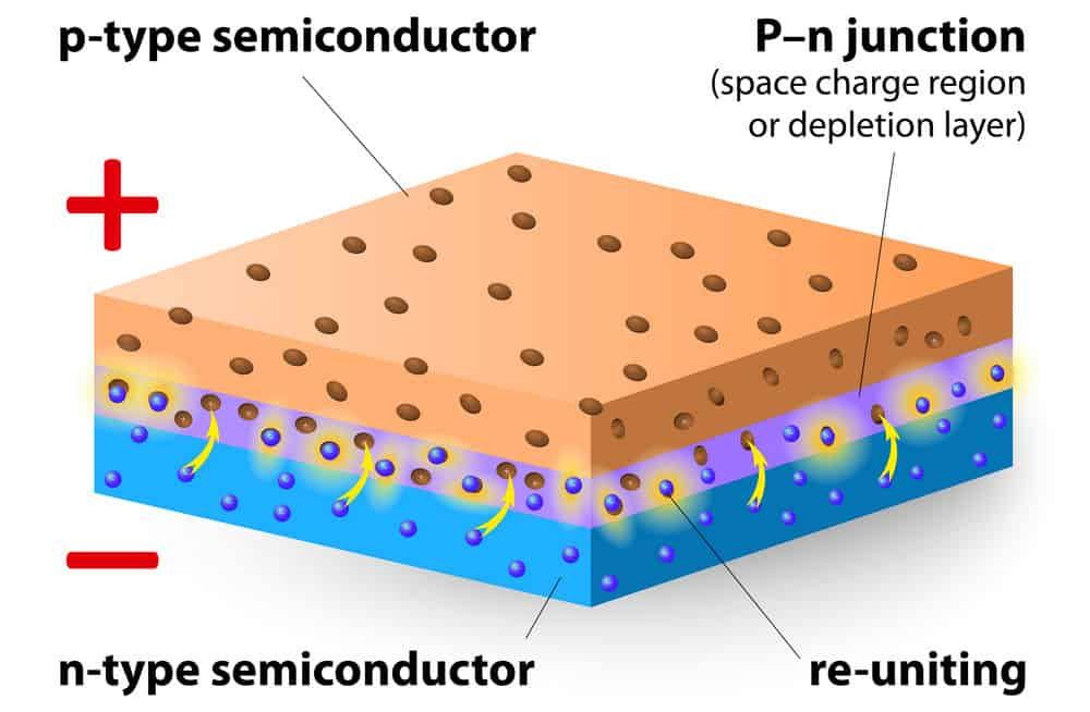 Semiconductor junction of p-type and n-type