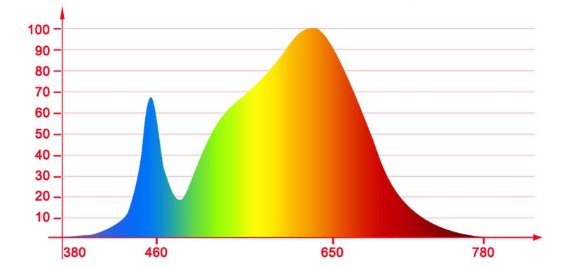 White LED color spectrum