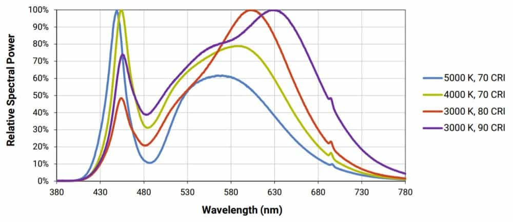 Rapid LED COB Spectrum