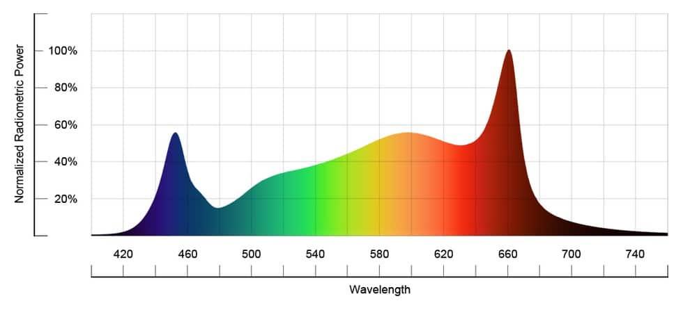 Gorwcraft Yieldmax spectrum